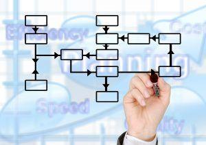 Diagramas de flujo y mapas de proceso