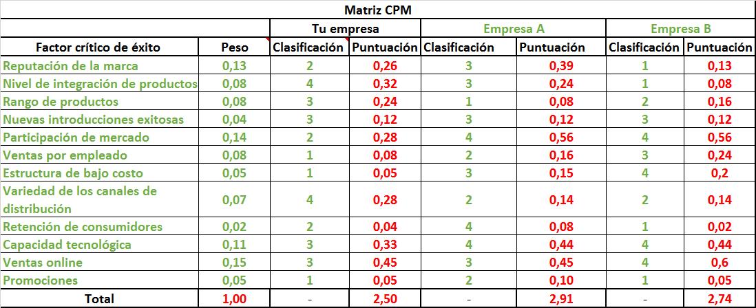matriz cpm