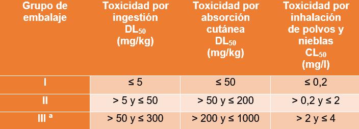 clase 6.1 materias tóxicas