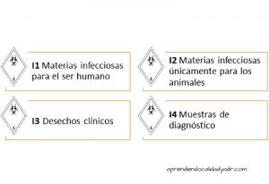 clase 6.2 materias infecciosas