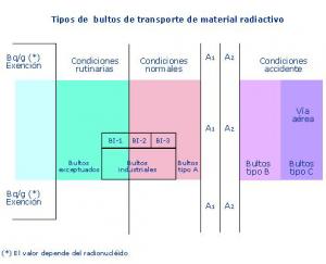clase 7 materias radiactivas