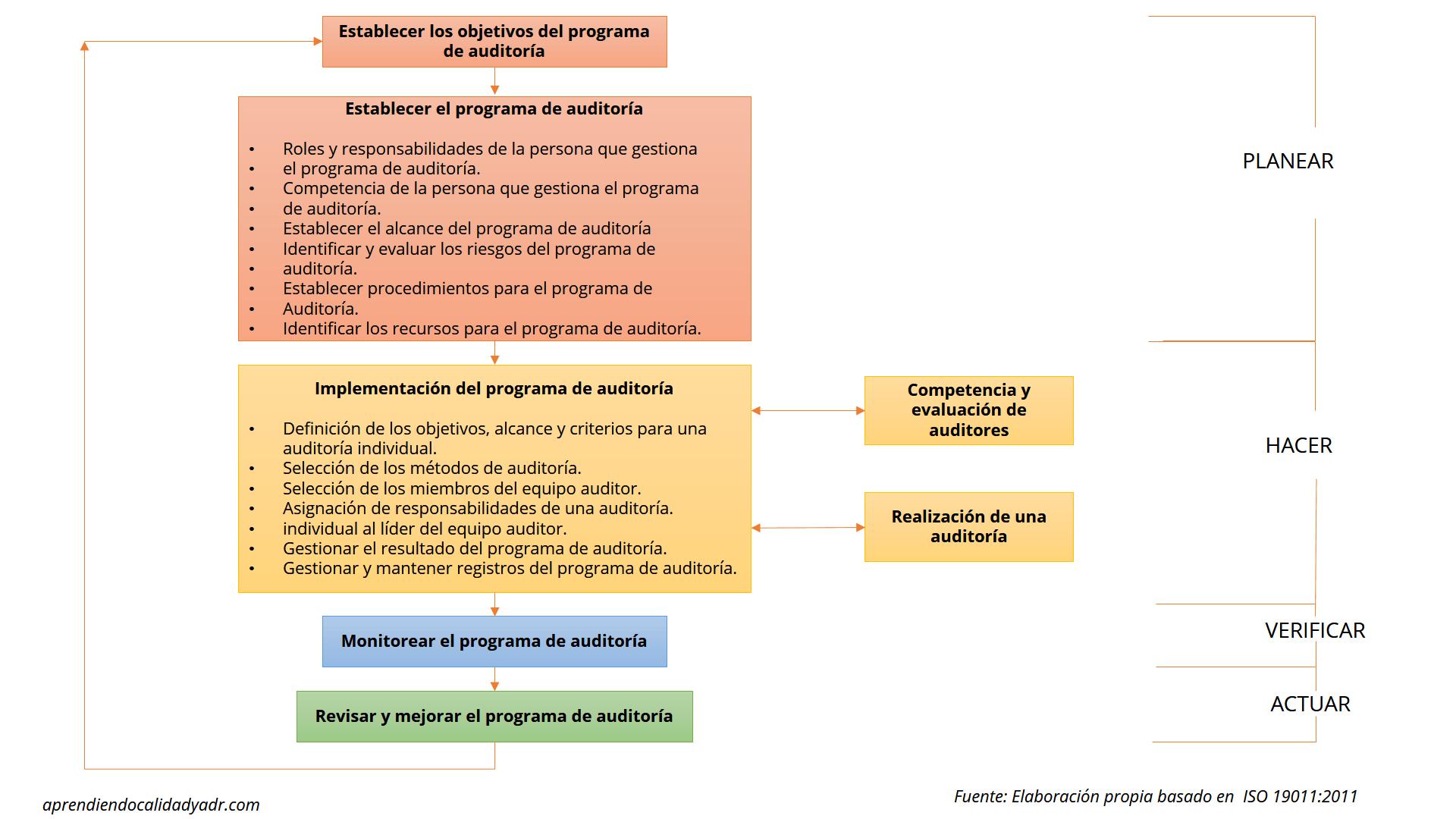 auditorías internas ISO 9001
