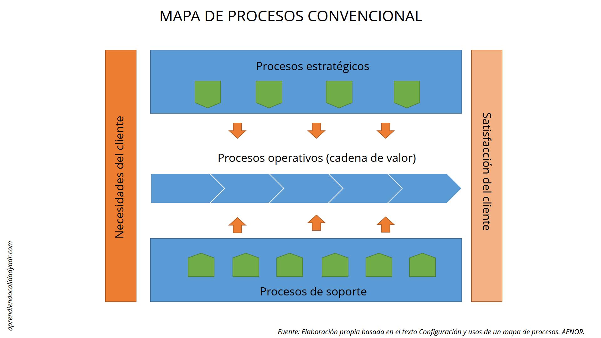 Mapa de procesos convencional calidad y adr for Mapeo de procesos ejemplo