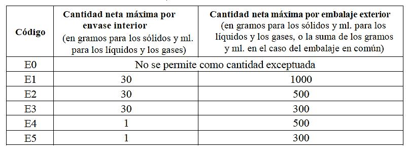 exenciones parciales