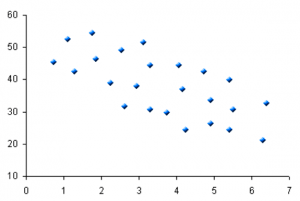 diagrama de dispersión